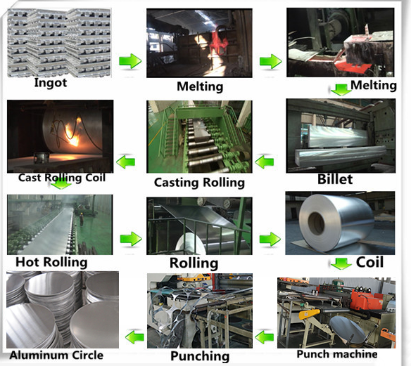 manufacturing process of aluminum round sheet 1060